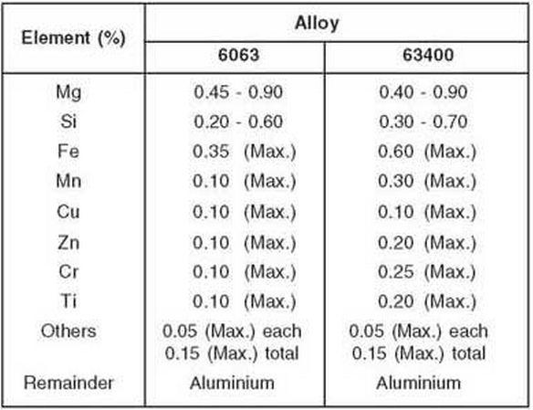 Aluminium Alloy 6063 Chemical Composition